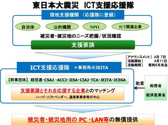 東日本大震災 ICT支援応援隊